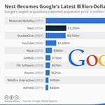 Íme a Google milliárd dolláros bevásárlásai