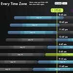 Interaktív weboldal a világ időzónáival