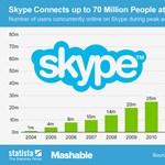 Megállíthatatlan a Skype