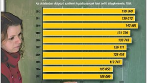 Infografika: így változott az oktatásban dolgozók bére