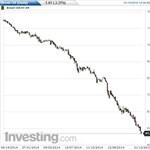 Borul az olajbili: megindultak a durva elbocsátások