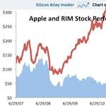 Apple vs. RIM: így dönti be a BlackBerryket az iPhone
