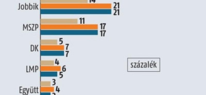 Medián: még kevesebben elégedettek a kormánnyal
