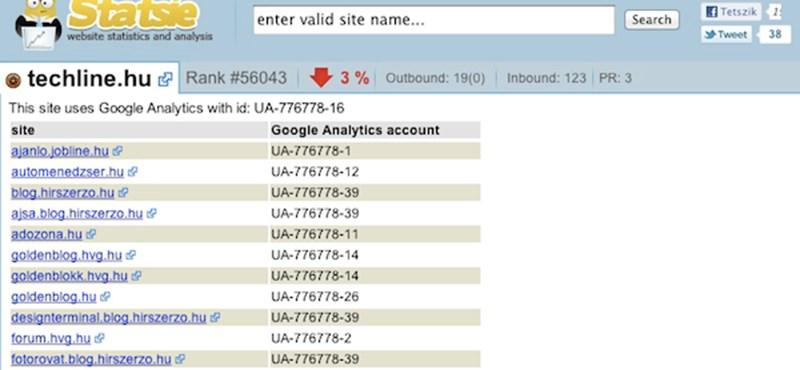 Így leplezheti le az anonim weboldalakat és bloggereket!