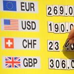 235 forint körül áll a svájci frank