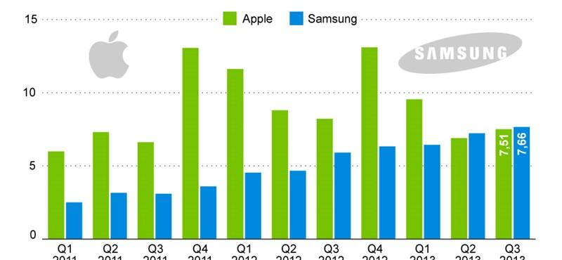 A Samsung először nyereségesebb, mint az Apple