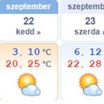 Időjárás: nem tágít a nyár