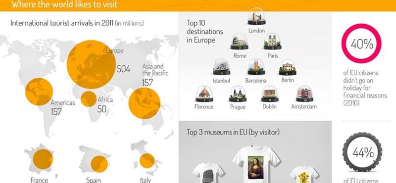 Ma van a turizmus világnapja: Európa még mindig toronymagasan az élen