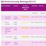 Friss: a világ ötven legjobb egyeteme, tandíjakkal együtt