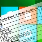Csak négy százalékot fog elérni a Windows a táblagép piacon