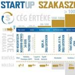 A startupper meggazdagodása 5 stációban