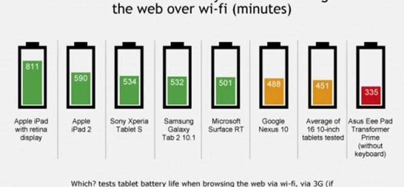 Melyik táblagép bírja legtovább?