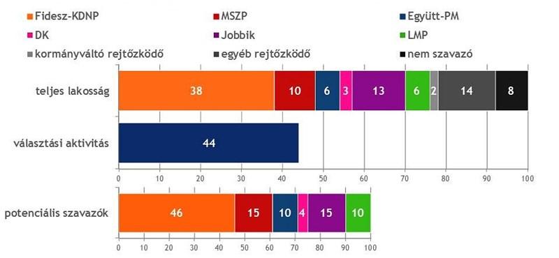Nézőpont: Beérte a Jobbik az MSZP-t