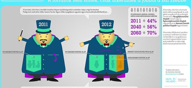 Trükkös nyugdíjreform: hiába minden?