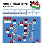 Kanyarról kanyarra: elemző grafika a Hungaroringről
