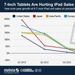 A kis tabletek megeszik a nagy iPadet