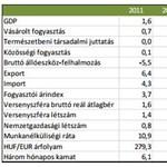 A 2012-eshez hasonló megszorítások jöhetnek