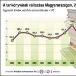 Infografika: így változtak a tankönyvek árai