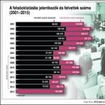 Így változott a felvételizők száma az elmúlt tizennégy évben
