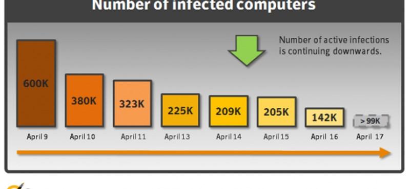 Még mindig közel 140 ezer Mac fertőzött a Flashback trójaival