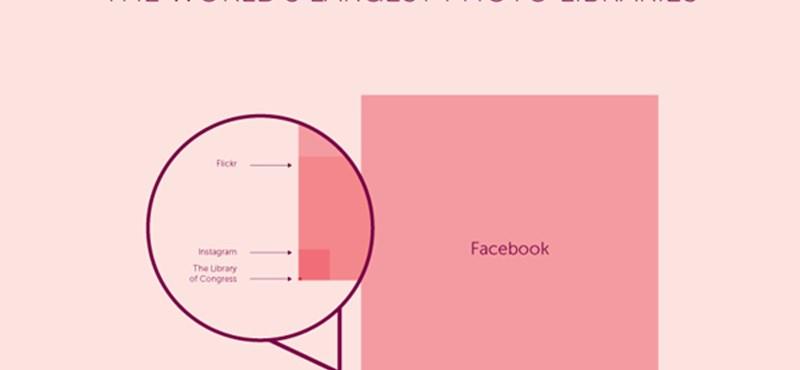 A Facebook a világ legnagyobb fotótára