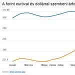 Orbán Gábor: a gazdasági trendek nem indokolják a forint gyengülését