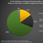 Medián: az igazi 2/3 tiszta energiát akar Putyin és Paks 2 helyett