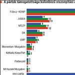 Medián: Félmillió támogatót veszített el a Fidesz