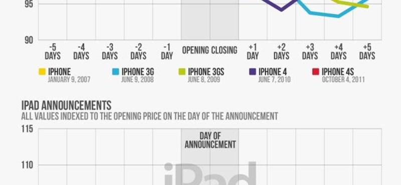 Az iPhone-bejelentés hatása az Apple-részvények árfolyamára