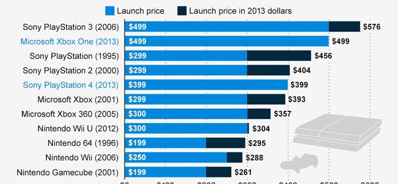 Ennyibe kerülnek a konzolok, 1995–2013