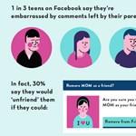 Így kémkednek a szülők a Facebookon