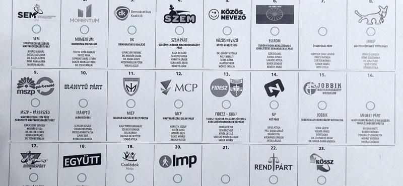 Ez az új teszt megmutatja, melyik pártéval egyezik a véleményünk