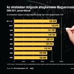 Így csökkent idén az oktatásban dolgozók átlagfizetése