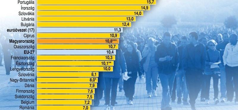 Munkanélküliség: Romániában és Szlovéniában is jobb a helyzet