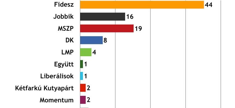 Felmérés: tartja magát az MSZP, kicsit vesztett a Fidesz és a Jobbik