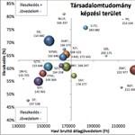 Mennyit keresnek a társadalomtudományi diplomások?