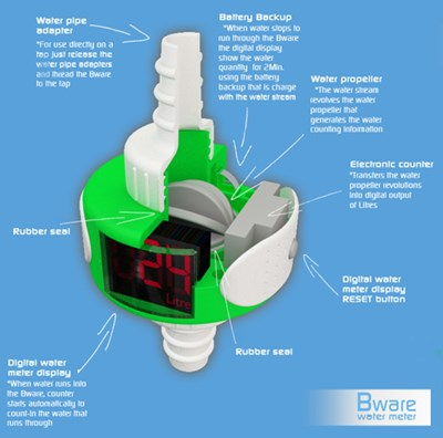 vízmérő