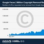 Egyre több mindent tiltatnának le a Google-ből