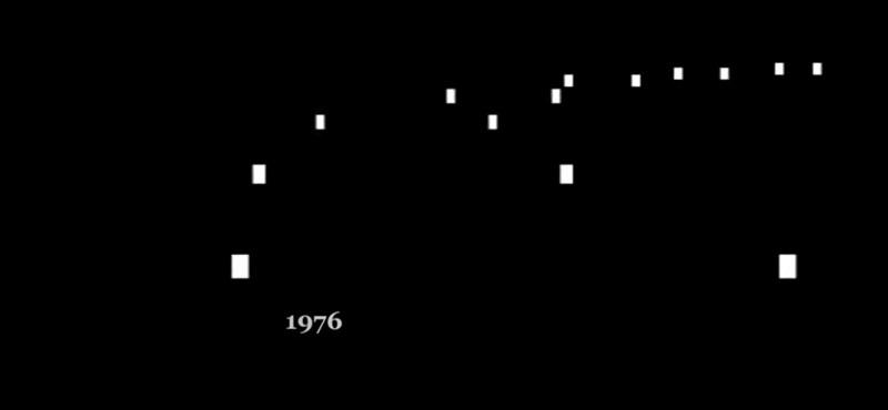 Itt egy videó arról, mekkorát változtak az autós számítógépes játékok 40 év alatt