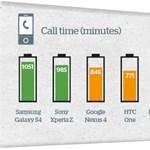 Melyik csúcstelefon akkuja bírja a legtovább?