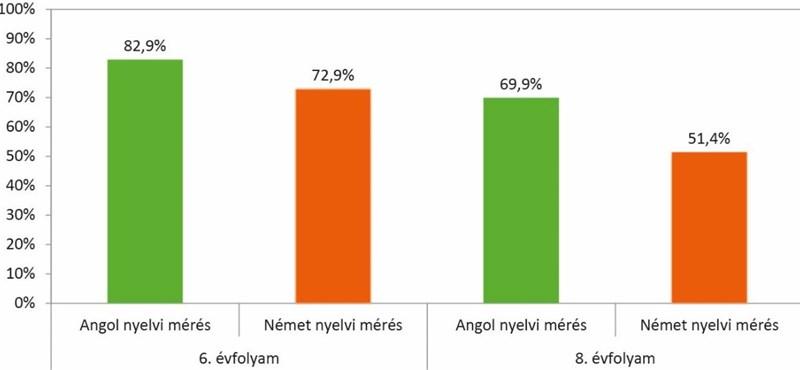 Friss felmérés mutatja, hogy állnak az általános iskolások nyelvtudás terén