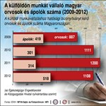 Infografika: megugrott a külföldön elhelyezkedő ápolók száma