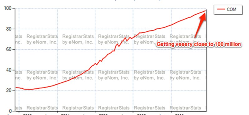 Hamarosan 100 millió regisztrált .com domain