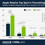 A táblagépes piacon még mindig hasít az Apple