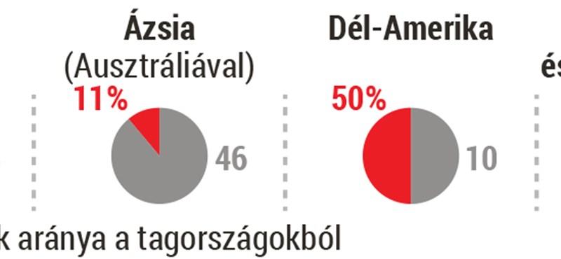 Foci-Magyarországnak Dél-Amerikában kellene játszania