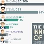 Steve Jobs: Edison után a második legnagyobb feltaláló