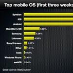 Meglepő: még mindig a Symbian vezeti a mobil OS-ek listáját
