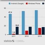 Jön a Windows-telefonok aranykora?