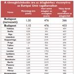 A BKV-jegy a legdrágább Európában - táblázat