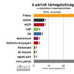 Závecz: Ugyanakkora az MSZP és a Jobbik tábora is